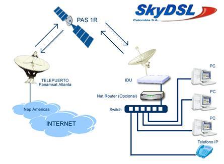 Pedido El servicio de Internet de Banda Ancha Satelital SkyDSL