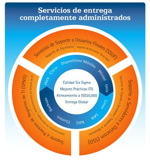 Pedido Servicios administrados de soporte de infraestructura de TI