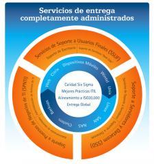 Servicios administrados de soporte de infraestructura de TI