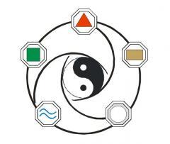 Servicios de Decoración Feng – Shui